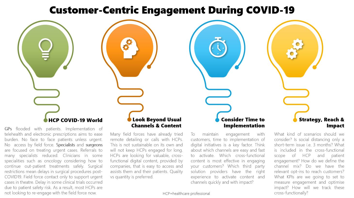 Marketing & Strategy in Healthcare - Customer-Centric Engagement During COVID-19
