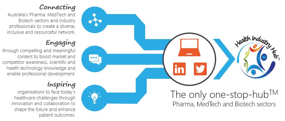 Health Industry Hub media - Pharma, Biotech and MedTech media